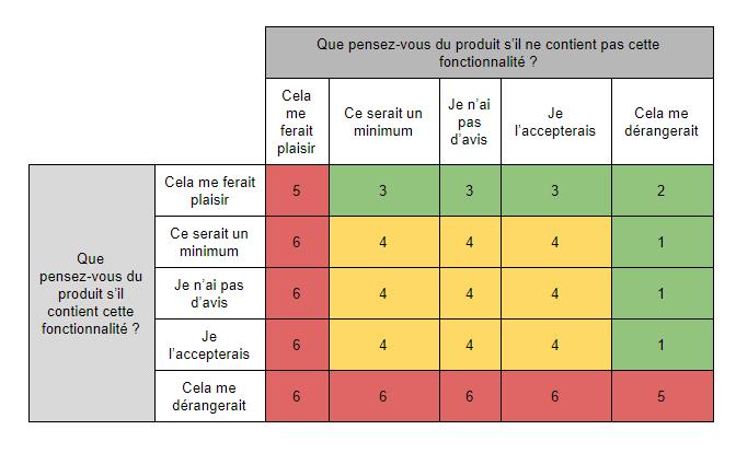 Questionnaire matriciel de satisfaction