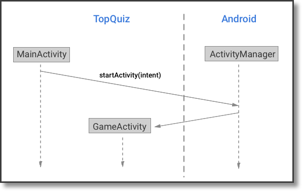 By default, Activities are visible at the system level. Other applications can launch your Activities!