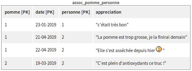 Table d'association avec une PK de 3 colonnes