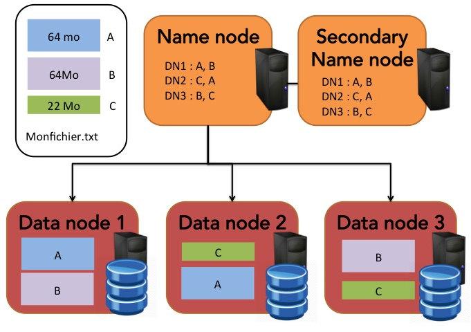 Dans ce schéma, un namenode secondaire a été représenté ; comme nous le verrons dans un autre chapitre, il permet de réaliser des checkpoints périodiques des données du namenode.