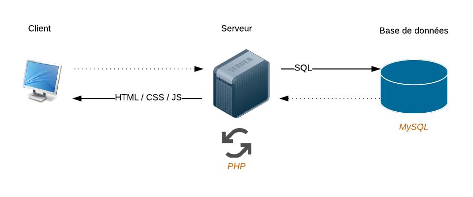 Interactions entre le client, le serveur et la base de données