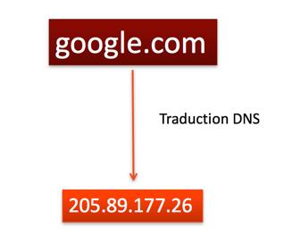 Le DNS permet de traduire le nom d'hôte en adresse IP