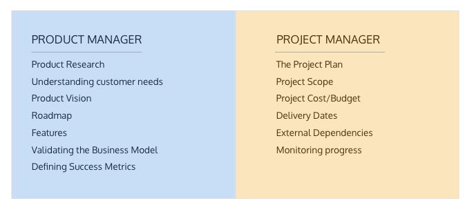 Product Manager and Project Manager Responsibilities