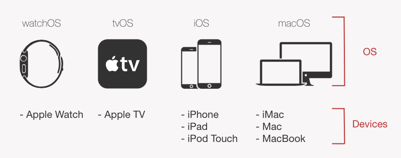 Apple's 4 operating systems