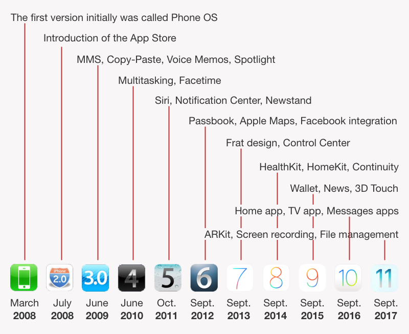 ios version history wikipedia download lengkap