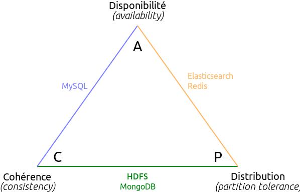 Le triangle CAP et le positionnement de quelques exemples de bases de données
