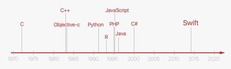 Ten most popular programming languages creation timeline