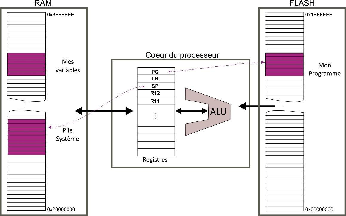 Les éléments constitutifs d'un processeur