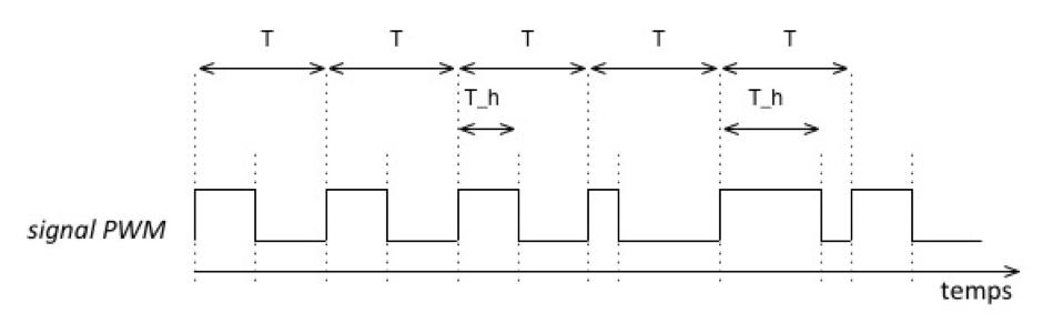 Signal PWM