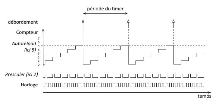 Gérer le temps avec les timers - Développez en C pour l'embarqué