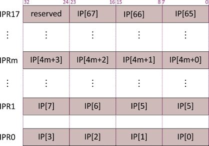 Organisation des registres