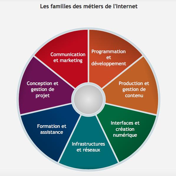 Les familles de métiers de l'internet - metiers.internet.gouv.fr