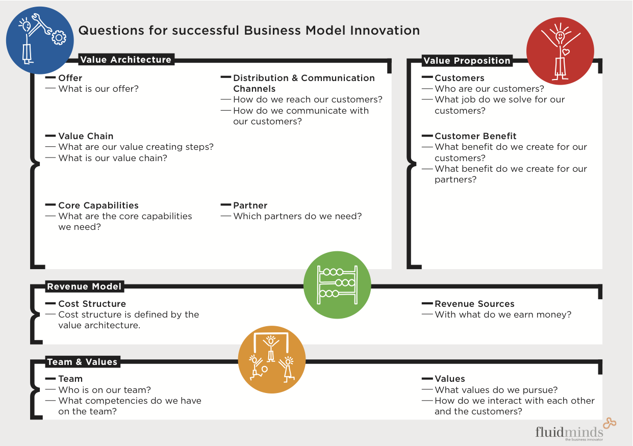 Discover the 3 types of business model canvas do product research staehler business model canvas accmission Images