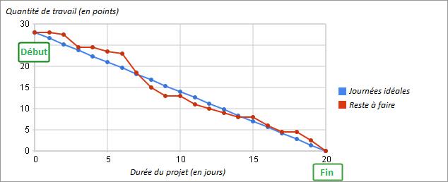Exemple de burndown chart