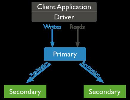 Architecture d'un ReplicaSet