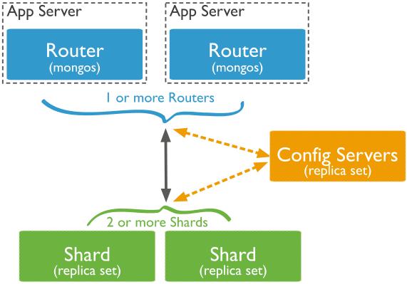Architecture du sharding sous MongoDB