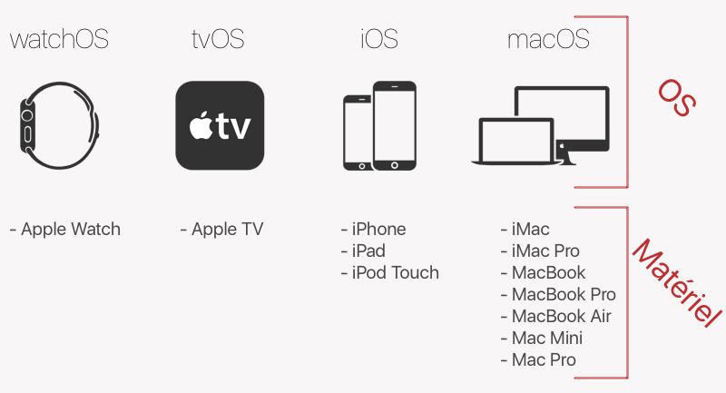 Les 4 OS d'Apple et les matériels correspondants
