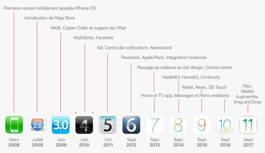 L'historique des versions d'iOS