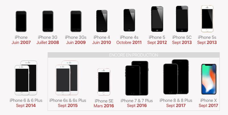 Historique des modèles d'iPhone