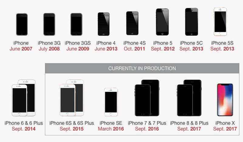 iPhone model history