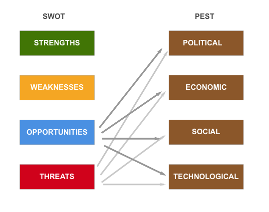 Using SWOT and PEST together