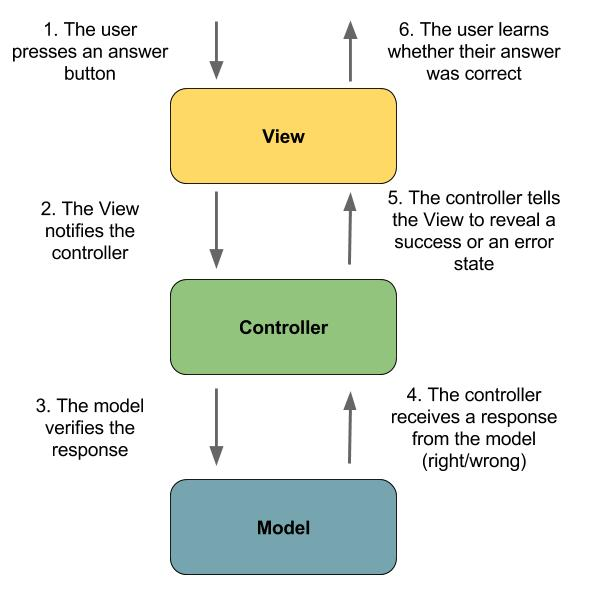 Learn the Model-View-Controller Pattern - Develop Your First