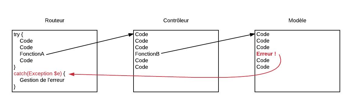 Lorsqu'une erreur survient dans une sous-fonction, elle est remontée jusqu'au bloc catch