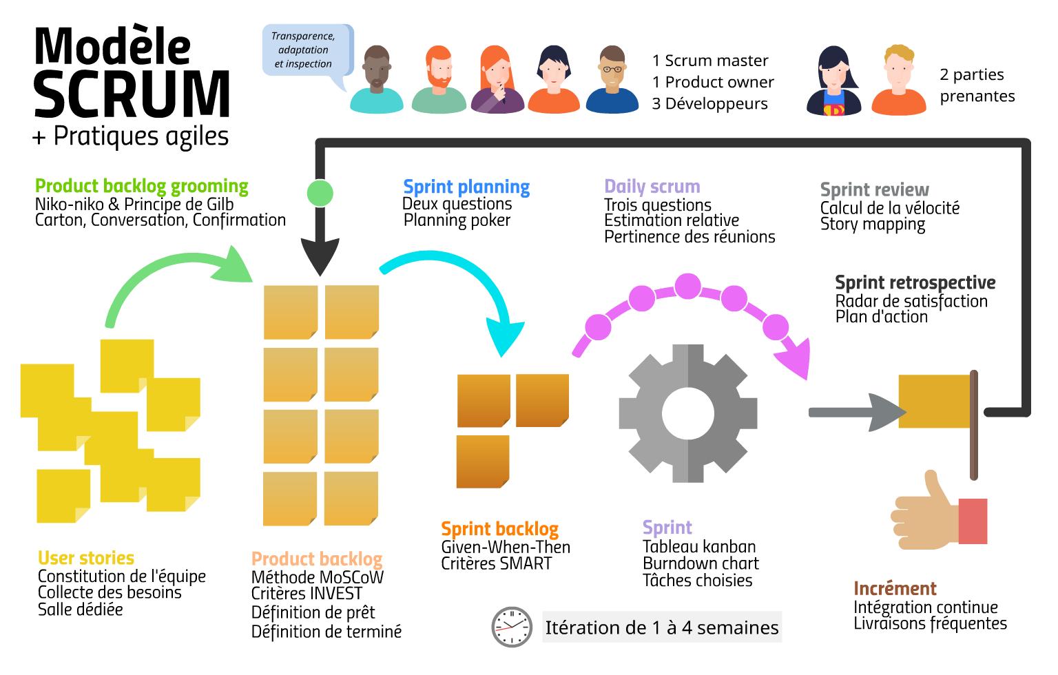 Mon infographie du modèle Scrum