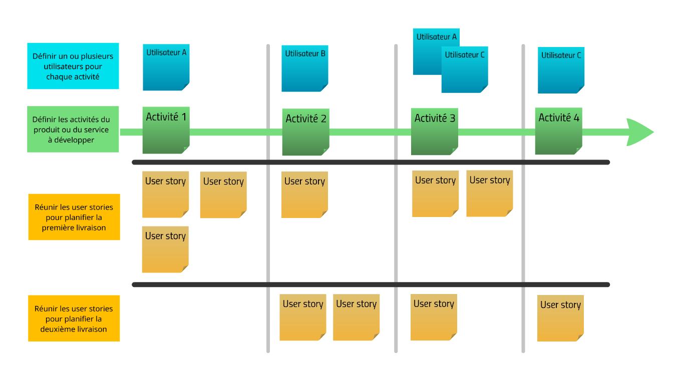 Modèle d'une story map