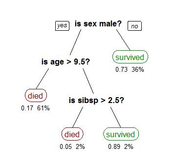 Un arbre de décision d'exemple sur la probabiltié de survie des passagers du titanic
