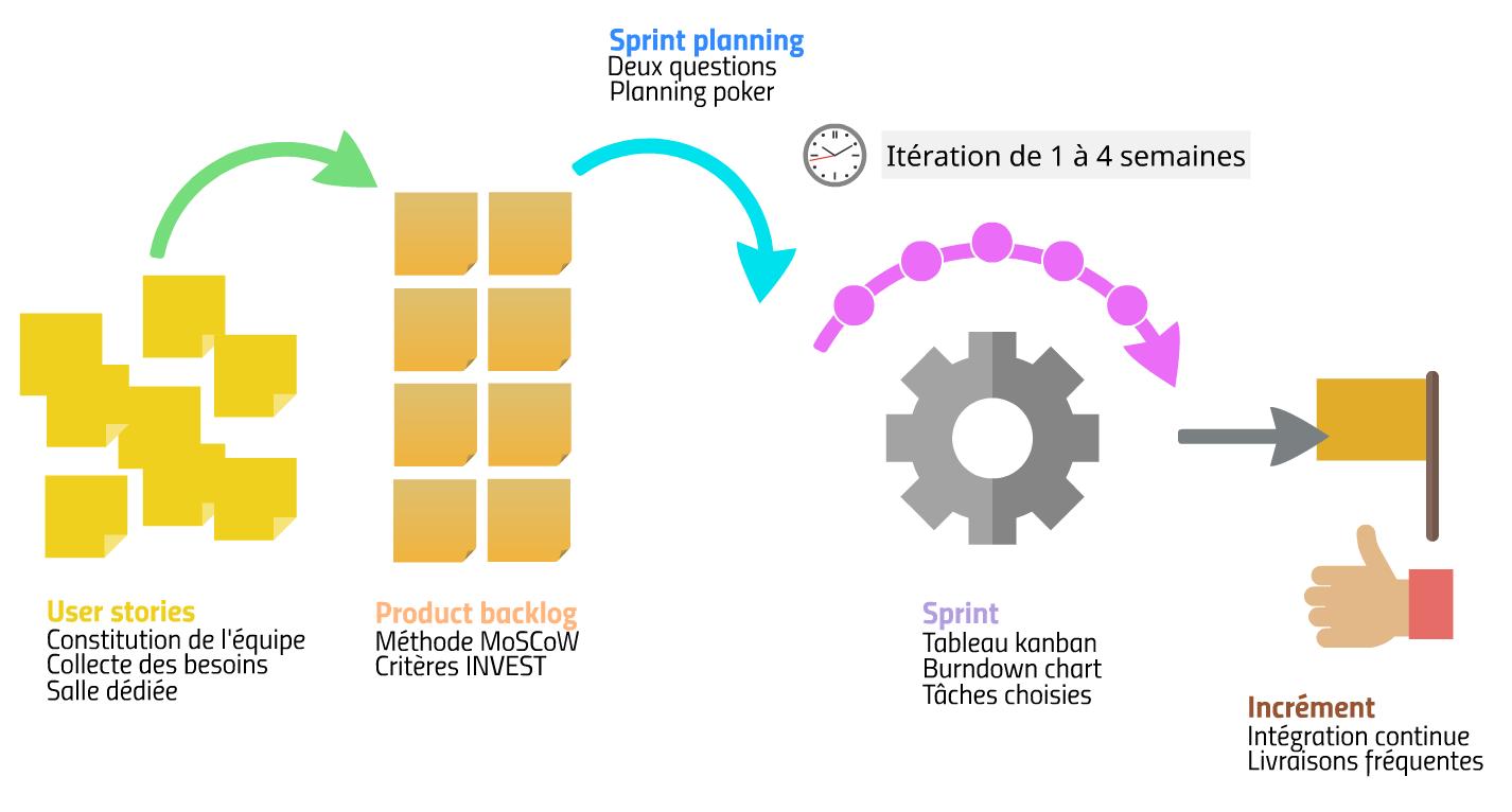 La sprint planning dans le modèle Scrum