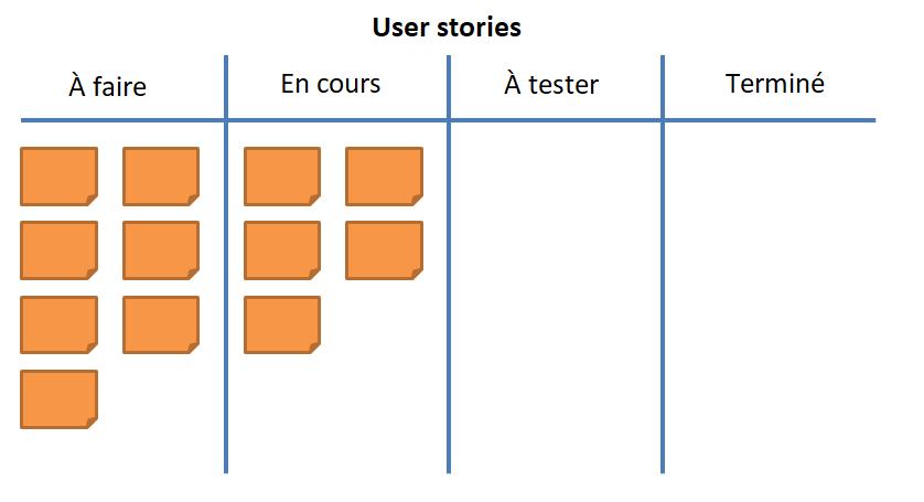 Les user stories prêtes dans un tableau kanban