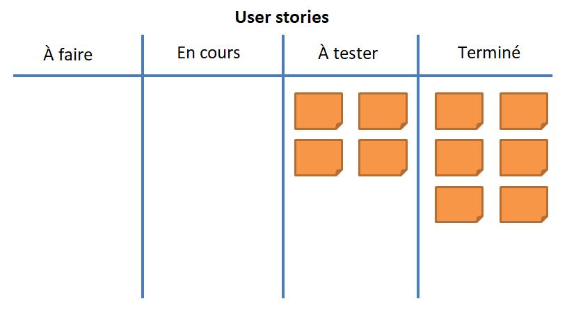 Les user stories terminées dans le tableau kanban