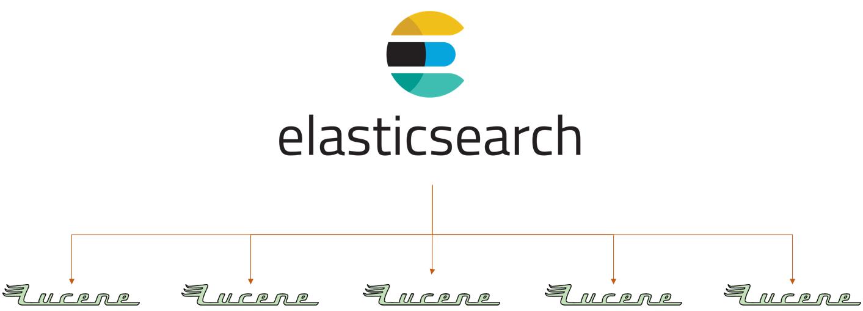 Architecture d'elasticsearch