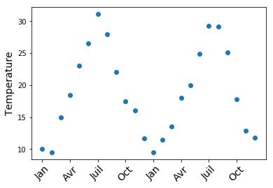 Températures mensuelles (maximales moyennes) sur deux ans pour la ville de Digne-les-Bains.