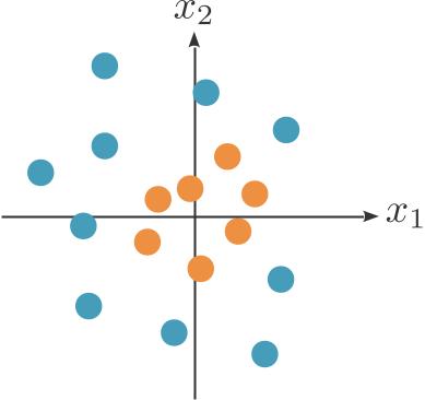 Comment séparer les points bleus des points orange quand on ne connait que des méthodes linéaires ?