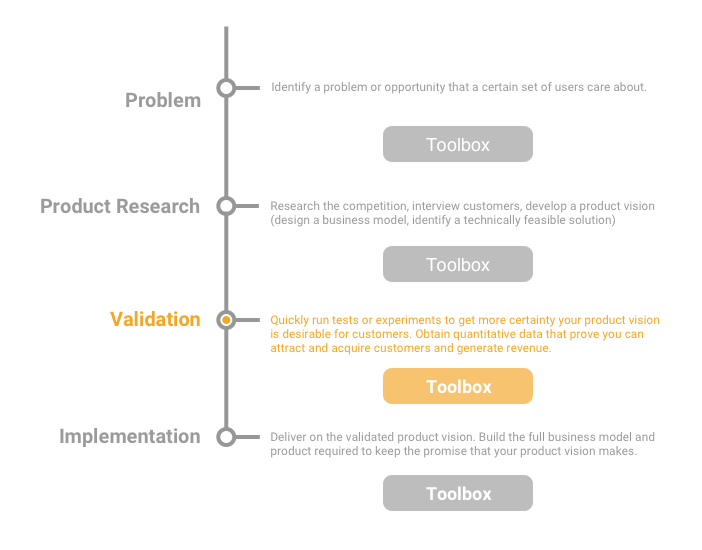 The Validation step of the Product Development sequence