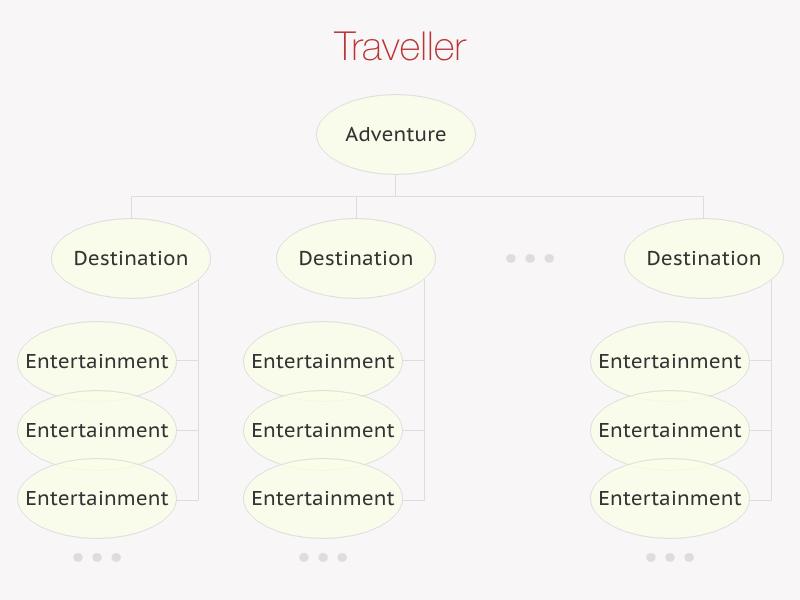 Traveller's adventure.