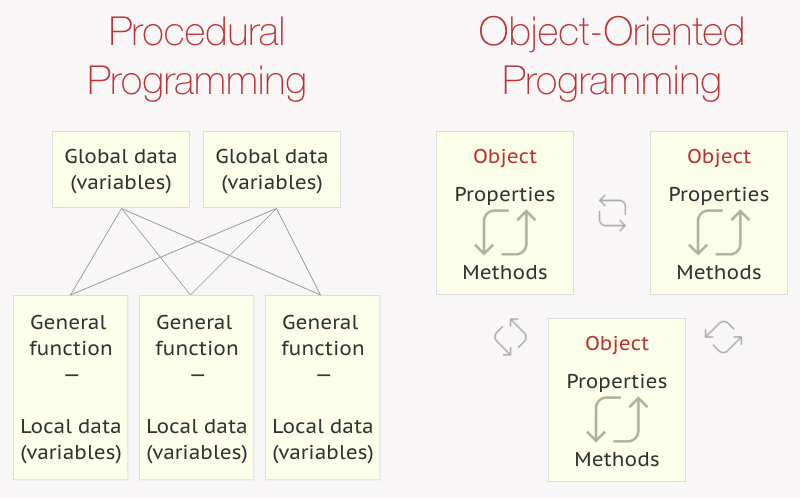 Operational diagram of procedural vs. object-oriented programming