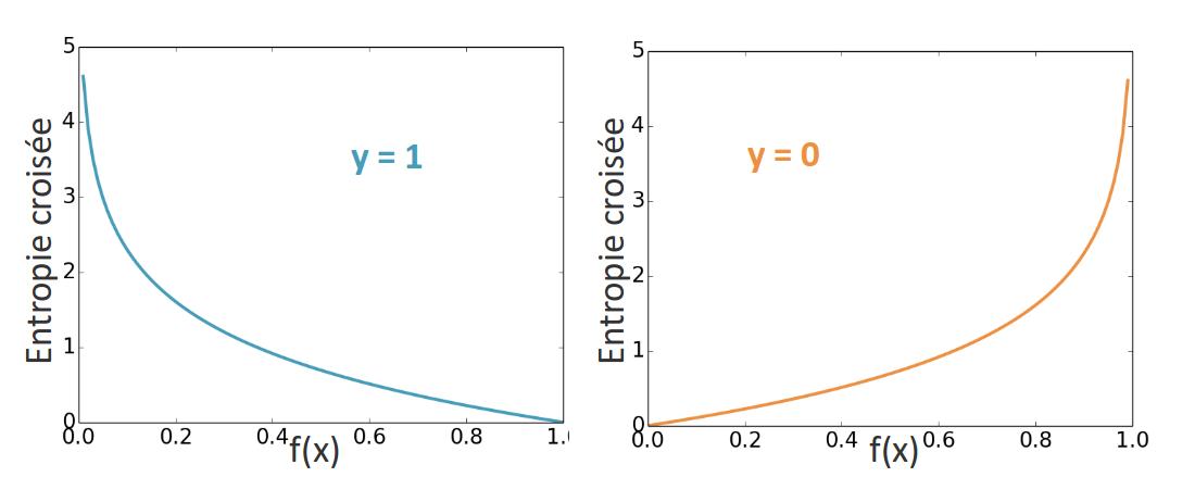 Quand y=0, l'entropie croisée est d'autant plus élevée que f(x) est proche de 1. Réciproquement, quand y=1, l'entropie croisée est d'autant plus grande que la prédiction est proche de 0.