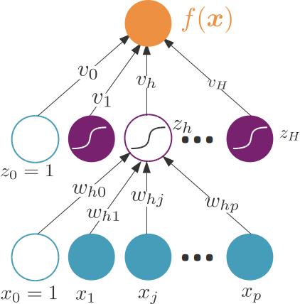Perceptron multi-couche à une couche intermédiaire.