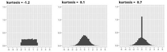 Relation entre la forme de la distribution et le kurtosis