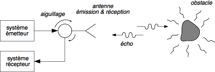Figure 1 : configuration monostatique