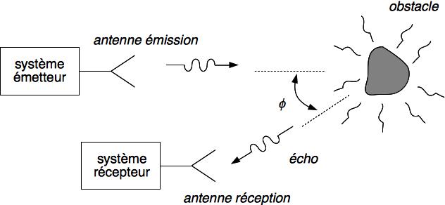 Figure 2 : configuration bistatique