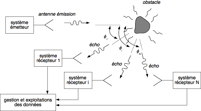 Figure 3 : configuration multistatique
