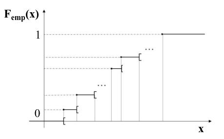 Fonction de répartition empirique