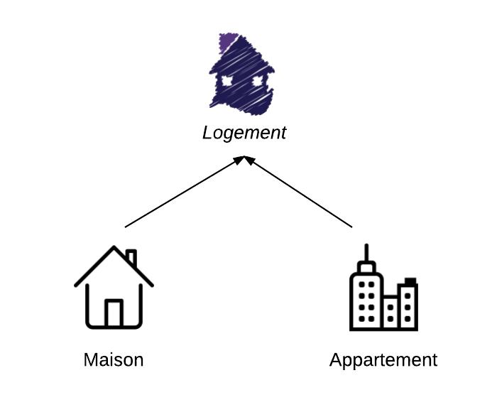 La Maison et l'Appartement sont des logements : ils héritent de Logement
