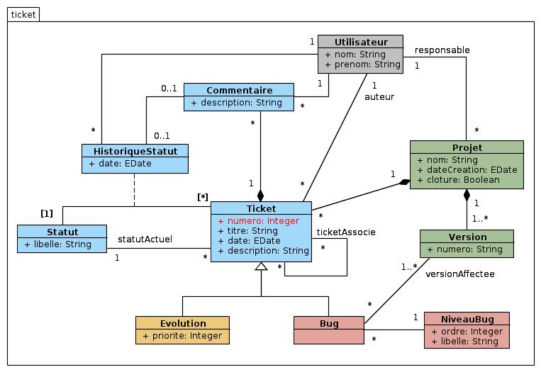 Ticket - Diagramme de classes du domaine fonctionnel
