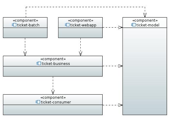 Modules Maven du projet « Ticket »