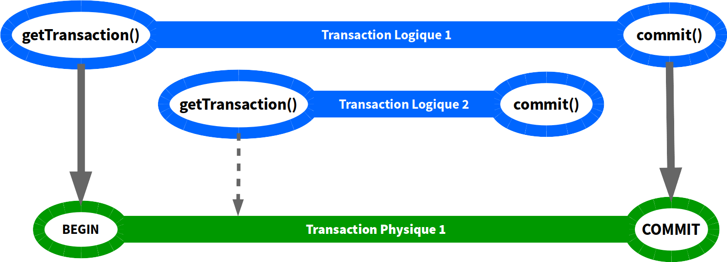 Transactions en PROPAGATION_REQUIRED (commit)